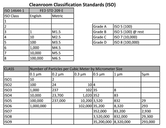 Dt Web Site Iso Cleanroom Chart2 Designtek Consulting Group